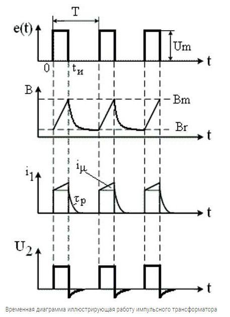 Временная диаграмма