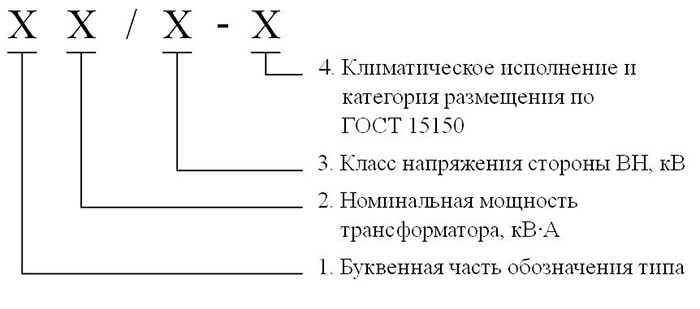 блоки расшифровка