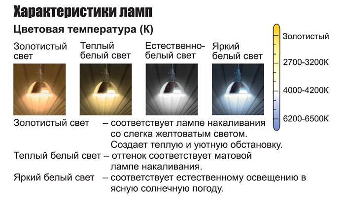 характеристики ламп