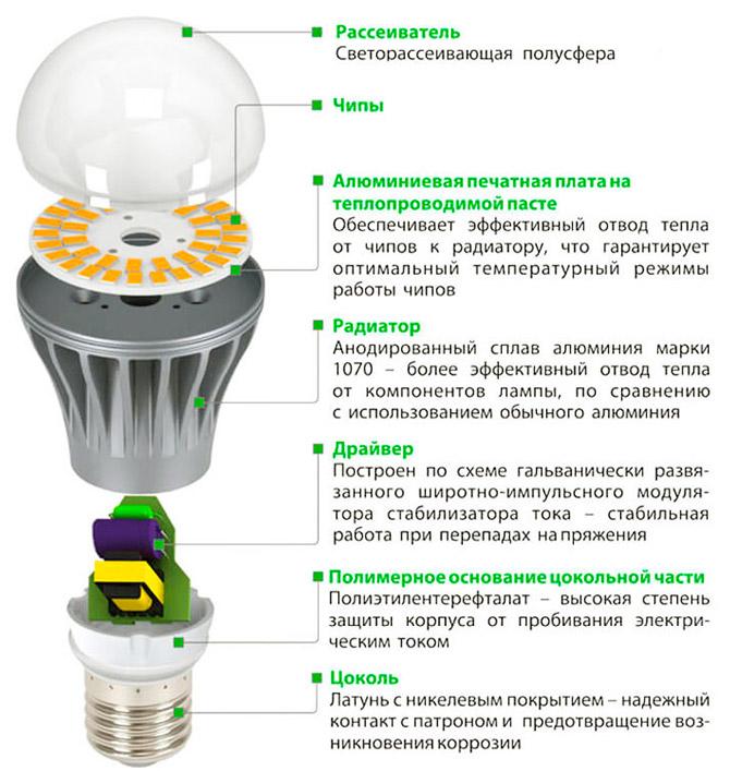 конструкция светодиодной лампы лампы