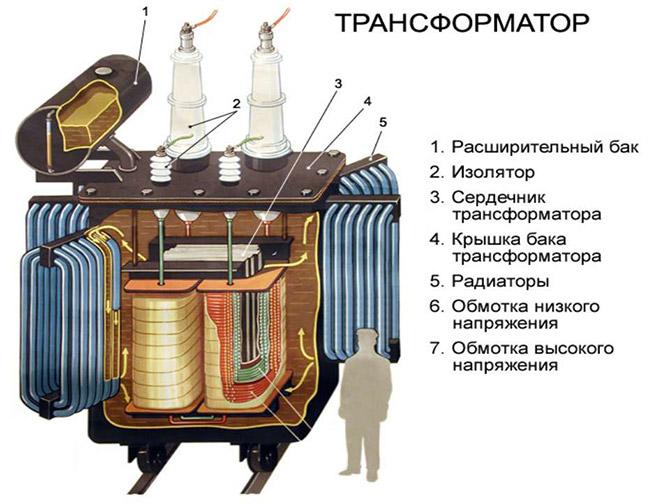 Конструкция однофазного трансформатора