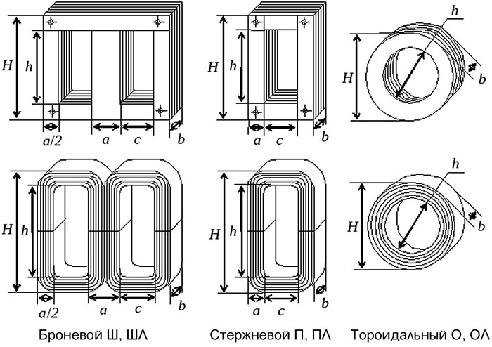 виды-магнитопроводов