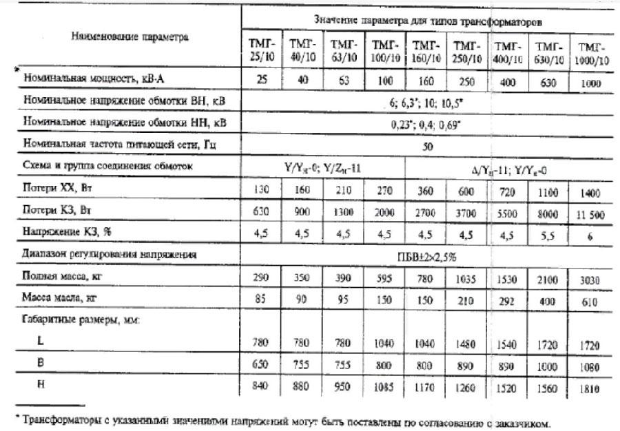 Технические характеристики трансформатора типа ТМГ