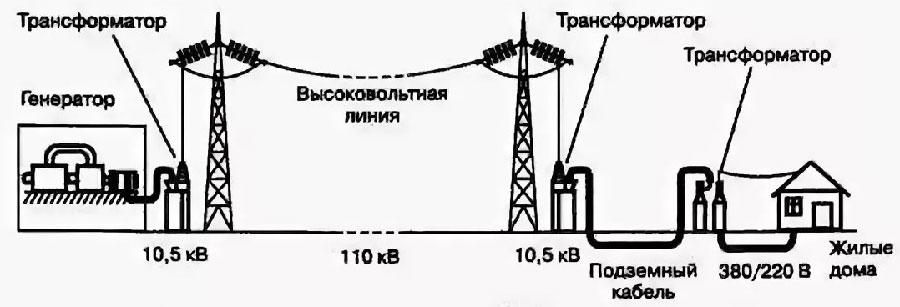 схема-передачи