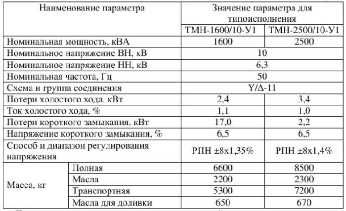 ХАРАКТЕР 1600 и 2500