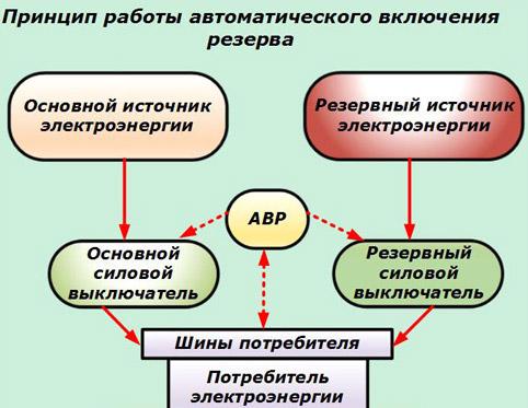 принцип-работы-авр