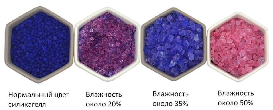 цвета силикагеля