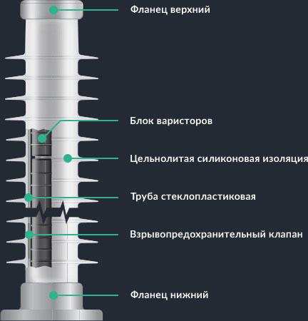Конструкция ОПН выше 1000 В