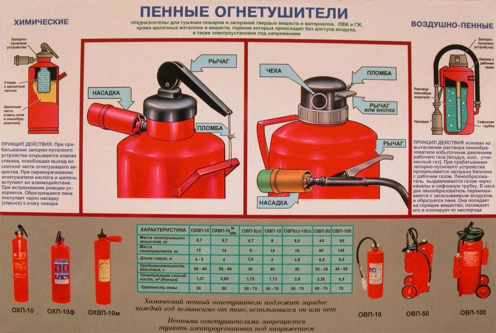 Описание пенного огнетушителя