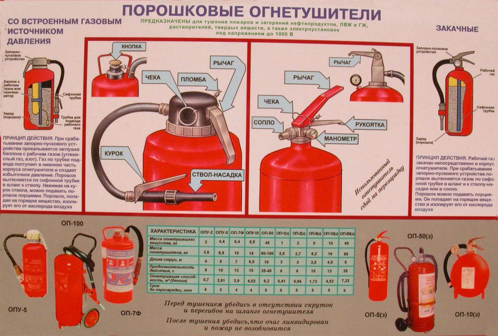 Описание порошкового огнетушителя