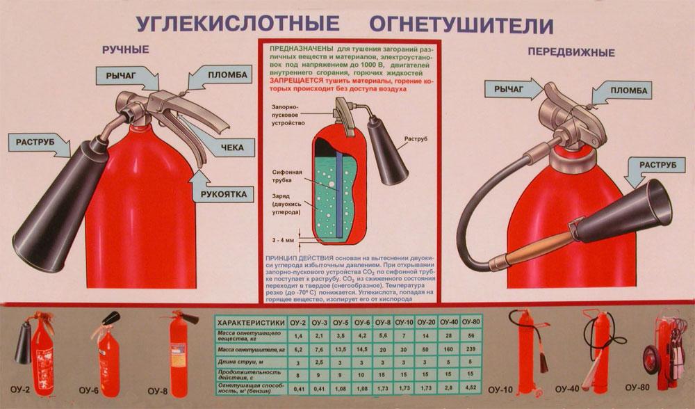 Описание углекислотного огнетушителя