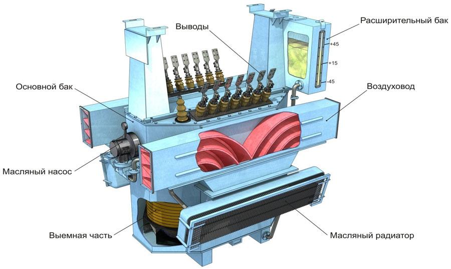 Конструкция тягового трансформатора типа - ОДЦЭ-5000